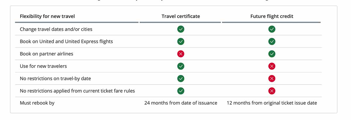 United Airlines future flight credit vs. a travel certificate chart. Which is most consumer friendly?