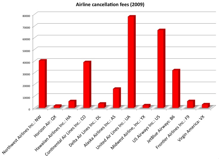 Which Airlines Charge The Most In Ticket Cancellation Fees