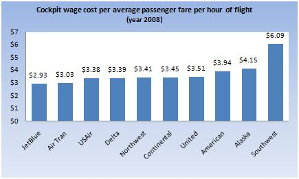 Minimum-wage pilots? Here's one way of looking at flight